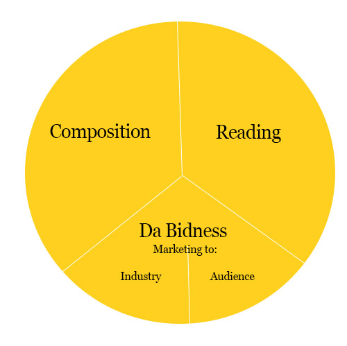 da-bidness